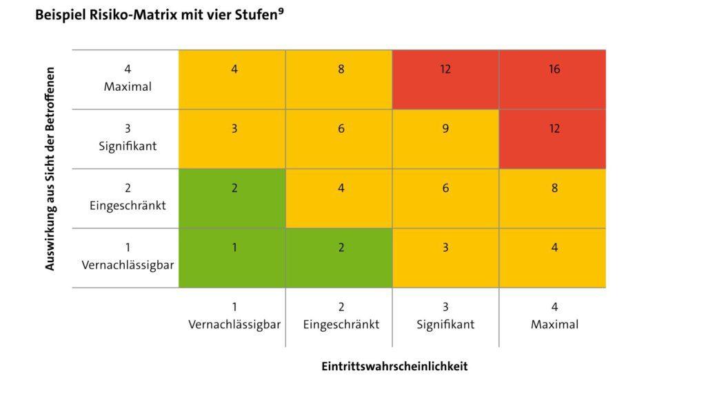 Risikomatrix im Papier des Bayerischen Landesamts für Datenschutzaufsicht